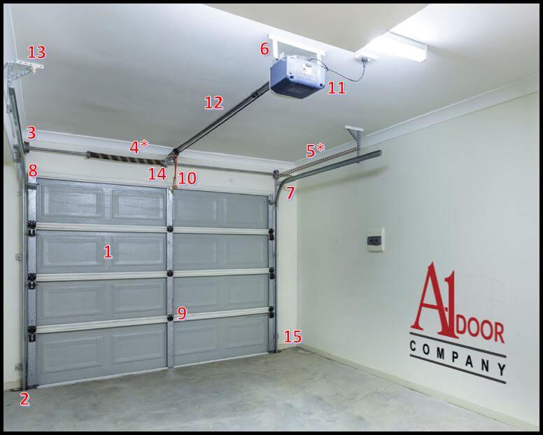 A 1 door company garage door components for Garage door horizontal track